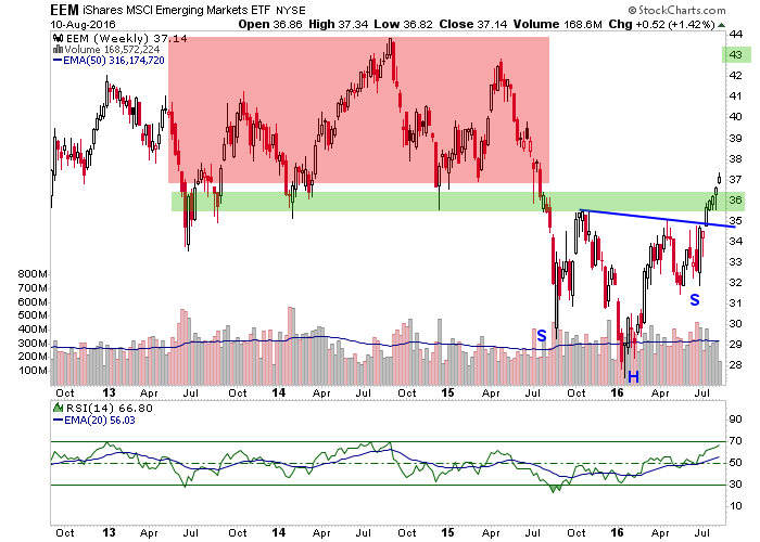 eem, emerging markets