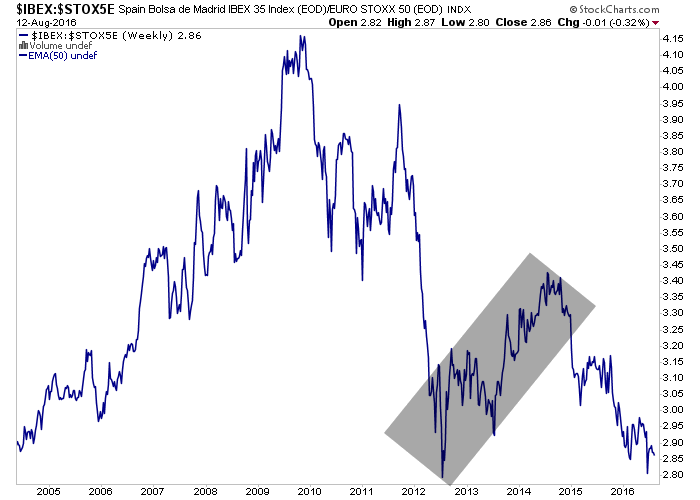 ibex stox ratio