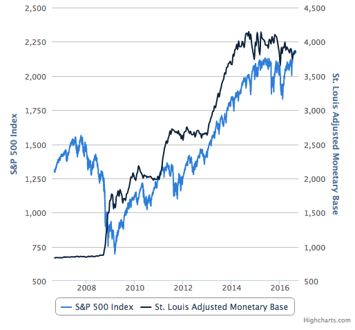 s&p 500 and monetary base