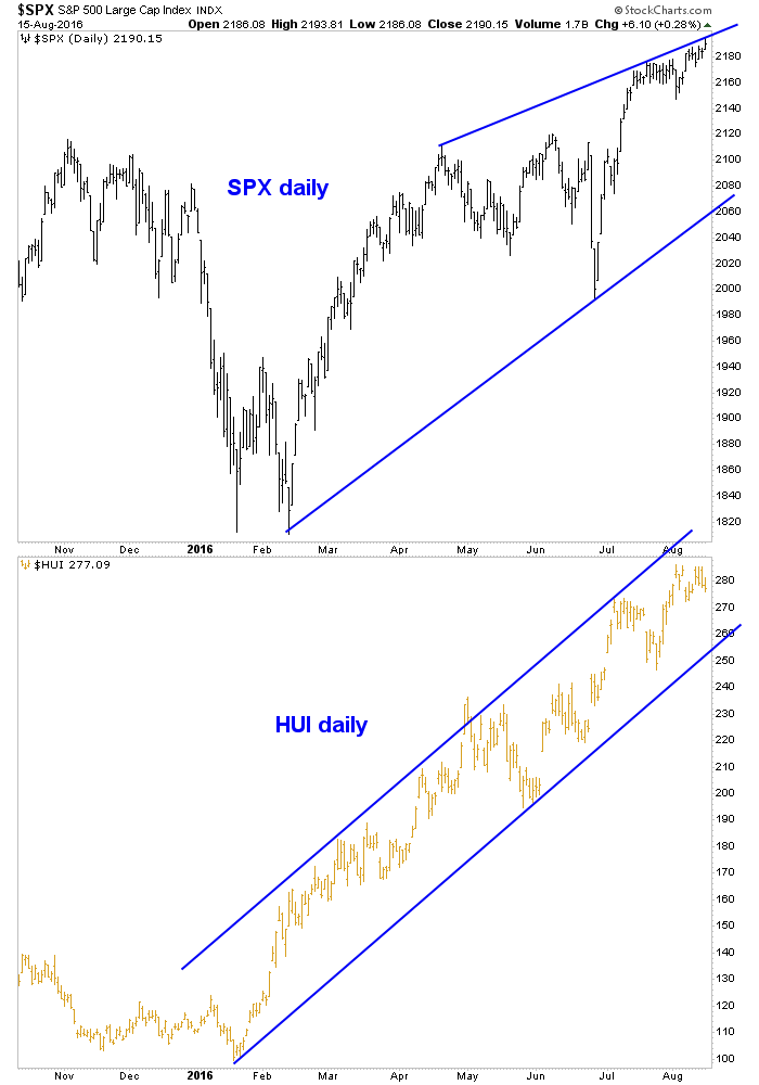 spx and hui, daily chart