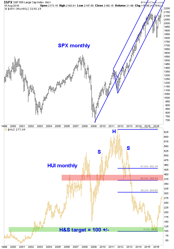 spx and hui, monthly chart