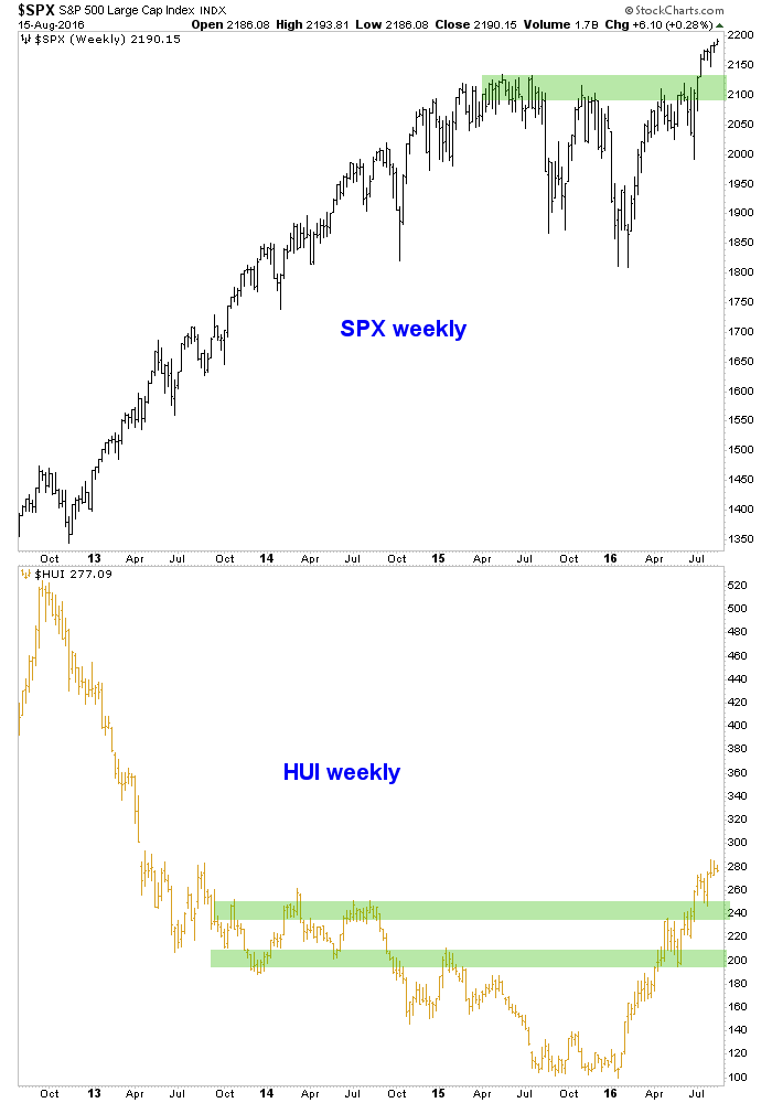spx and hui, weekly chart