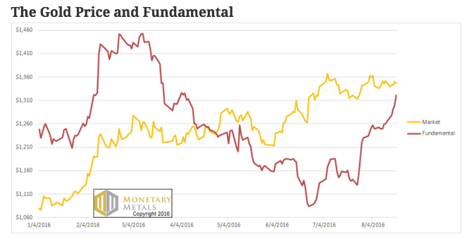 gold fundamentals