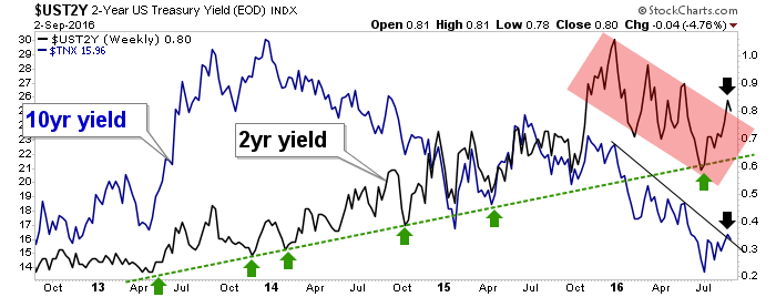 10 year and 2 year yields