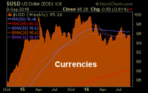 featured-currencies
