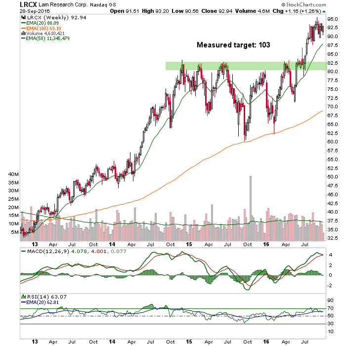 lam research weekly chart
