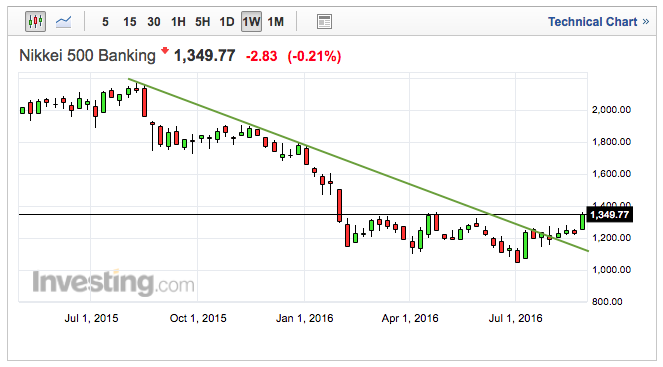 nikkei 500 banking index