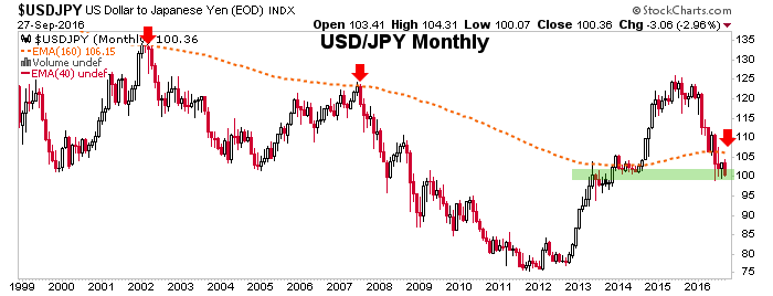 usdjpy monthly chart