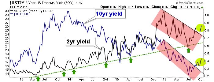 10yr and 2yr treasury yields