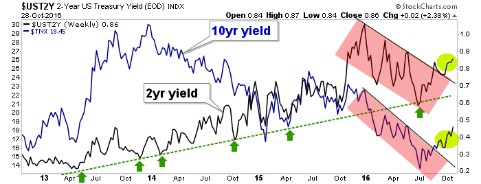 10yr and 2yr yields