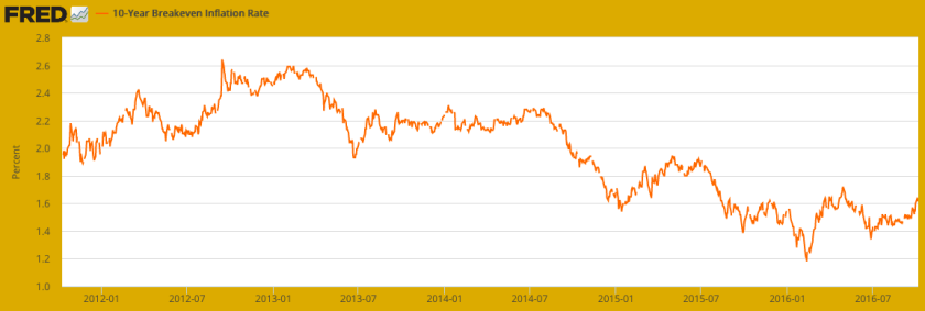 10 year breakeven