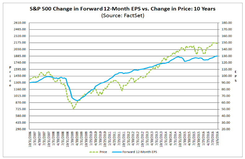 factset sp500 earnings