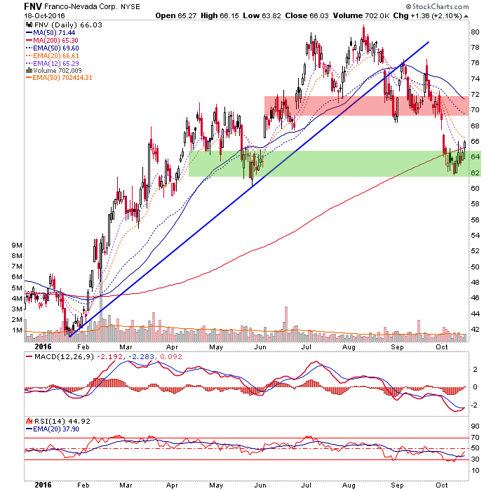 fnv daily chart