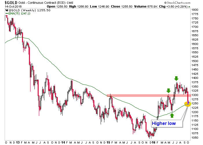 Gold Manipulators gold weekly chart