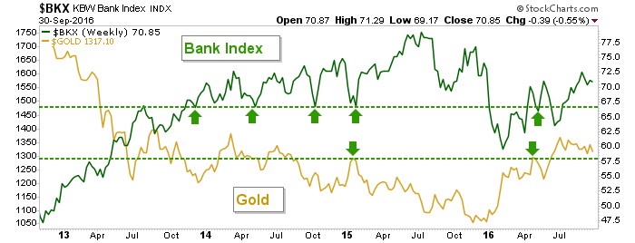 bank index and gold