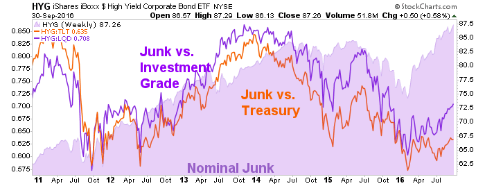 hyg, junk bonds, investment grade and treasury bonds