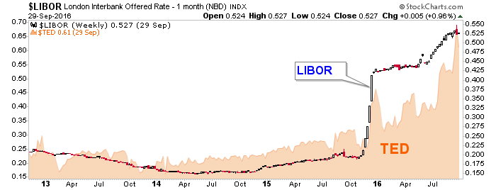 libor and ted spread