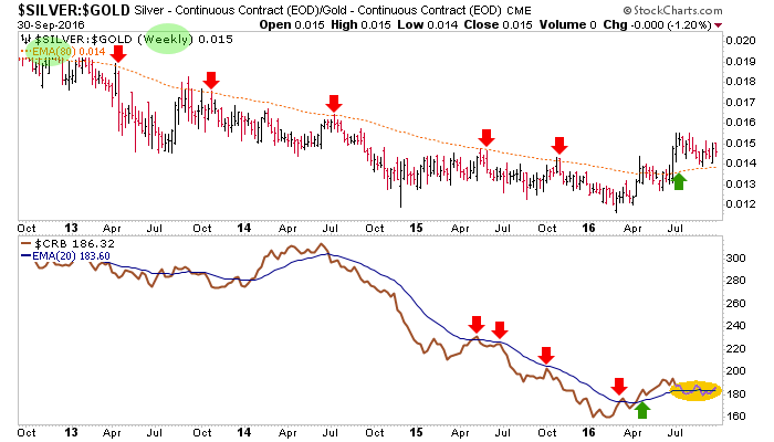 silver-gold ratio and crb