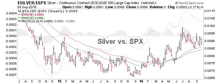 silver vs. spx