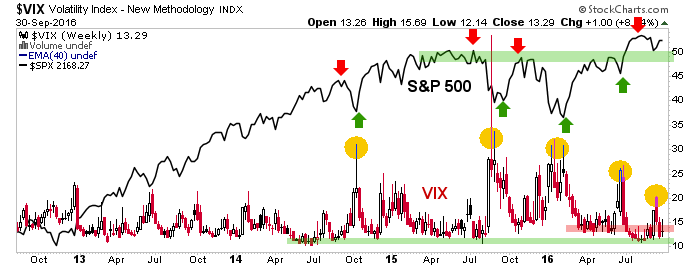 vix and s&p 500