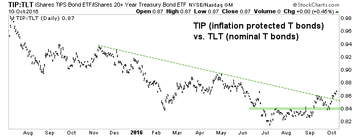 tip-tlt ratio