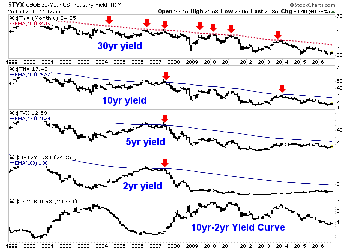 us treasury yields and yield curve