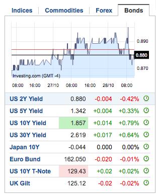 bond yields