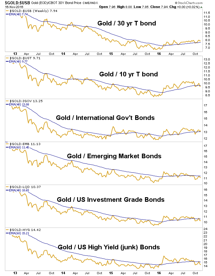 gold vs. bonds