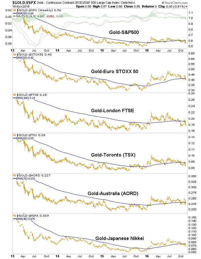 gold vs. stock markets