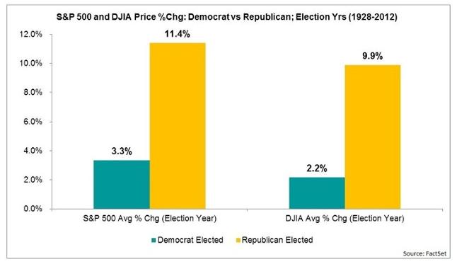 democrate and republican