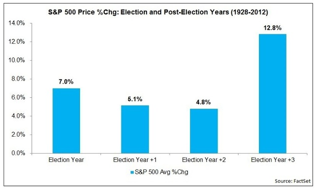 election year cycles
