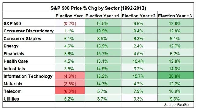 sectors in election cycles