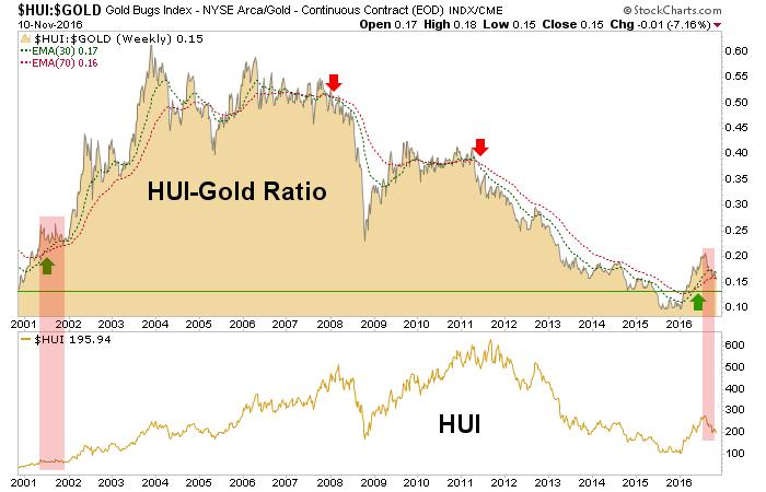 hui-gold ratio and hui