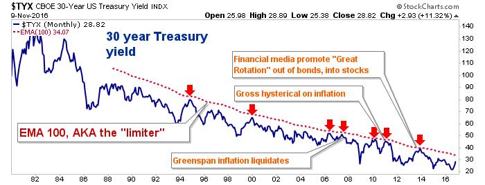30 year yield (tyx)