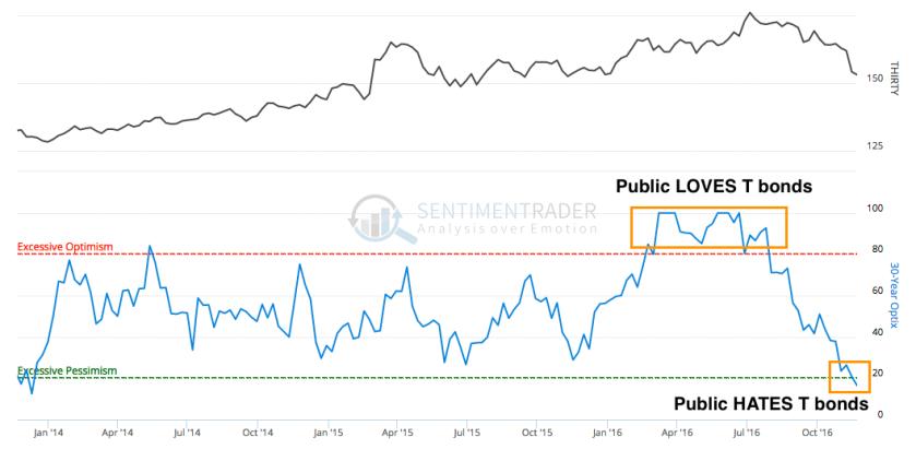 30 year bond public optimism