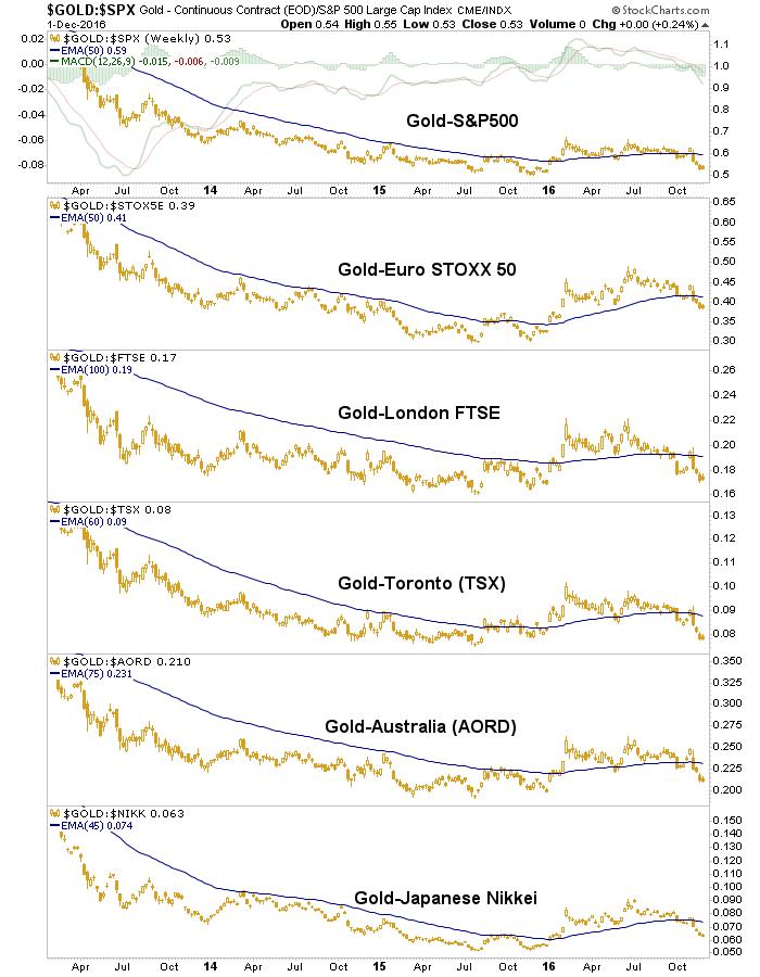 gold vs. spx