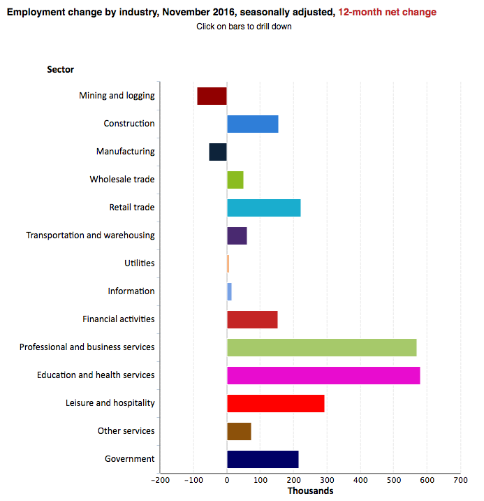 bls employment by industry
