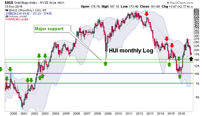 hui monthly chart