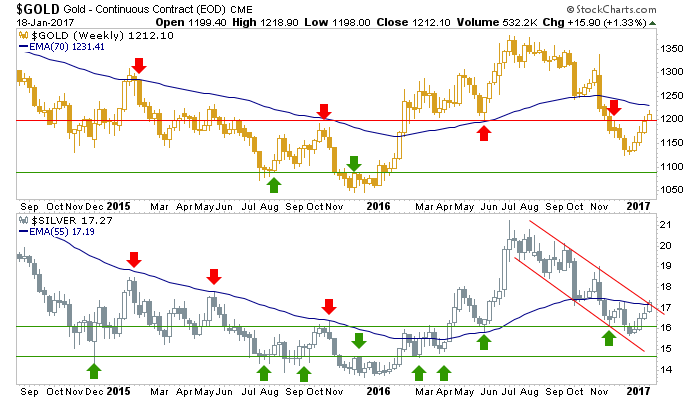 gold and silver, weekly chart