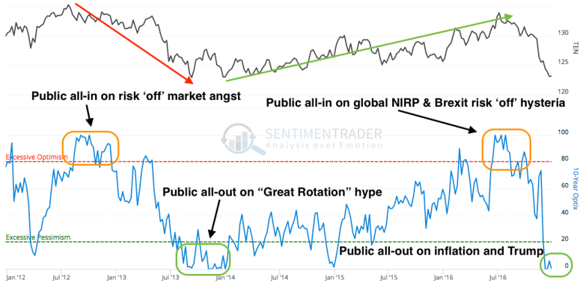 10yr public optimism