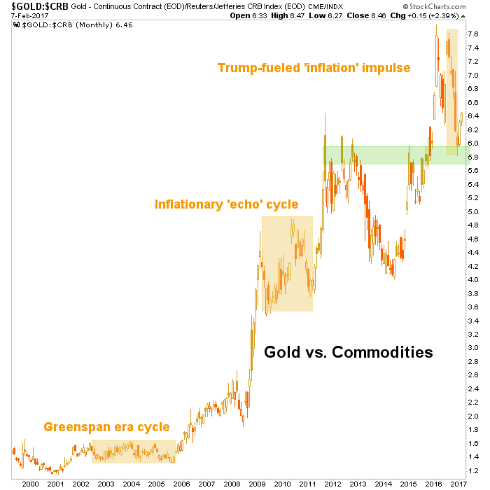 gold vs. crb