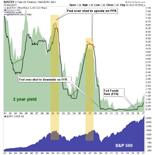 fed funds, spx, 2yr yield