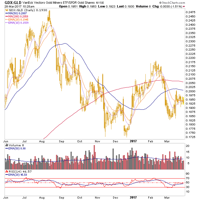 gdx-gld ratio