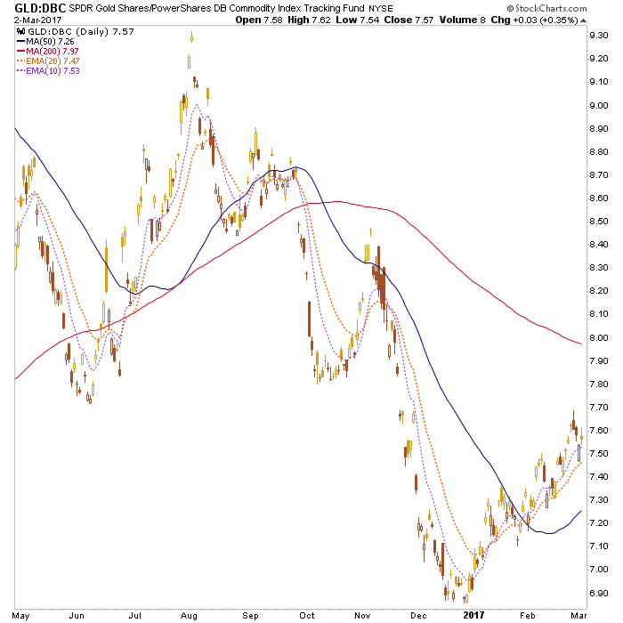 gld-dbc ratio