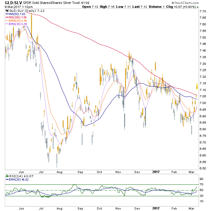 gld-slv ratio