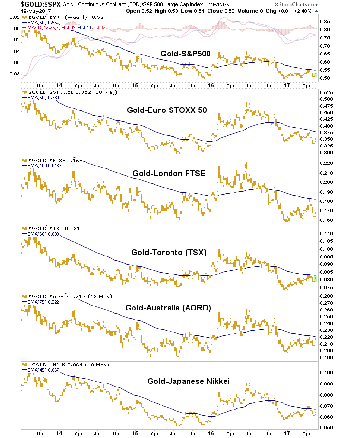 gold vs. stock markets Gold sector