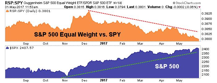 rsp vs. spy