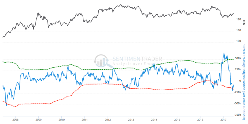 10 year treasury bonds