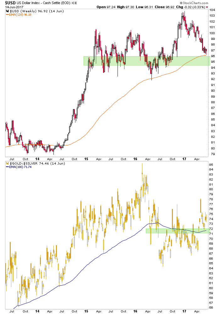 us dollar and gold/silver ratio