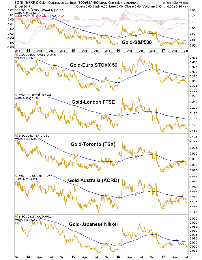 gold vs. stocks